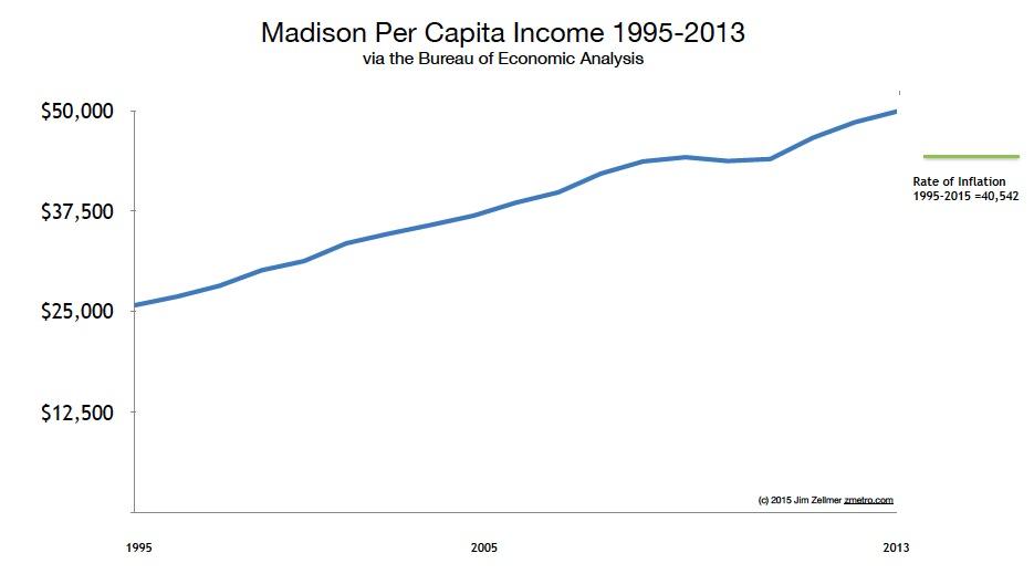 Madison, WI per capita income 1995-2015