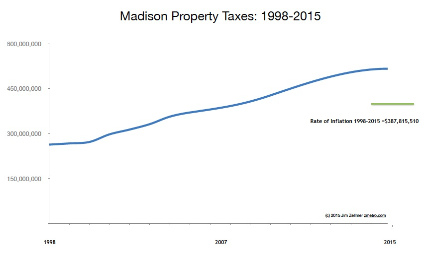 Madison, WI property taxes 1998-2015