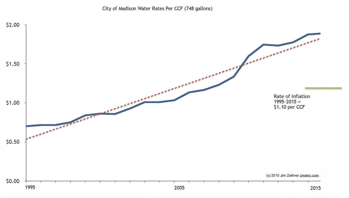 Madison, WI water price increases 1995-2015