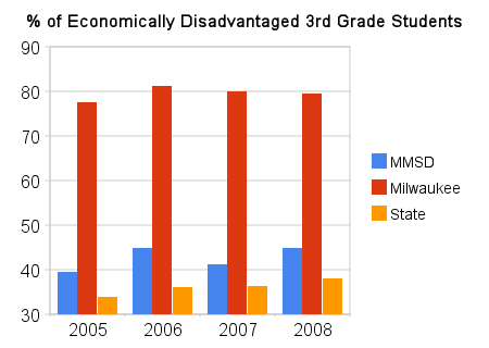 %_of_economically_disadvantaged_3rd_grade_students.png