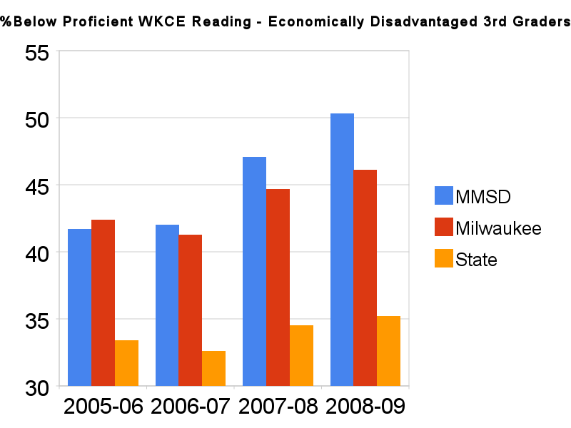 %below_proficient_wkce_reading_-_economically_disadvantaged_3rd_graders.png