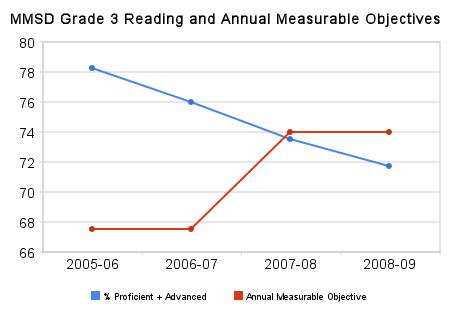 mmsd_grade_3_reading_and_annual_measurable_objectives(2).png
